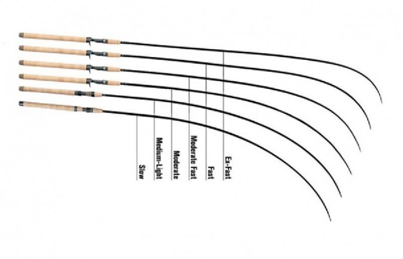 Строй, тест и маркировка спиннинга, подробный обзор