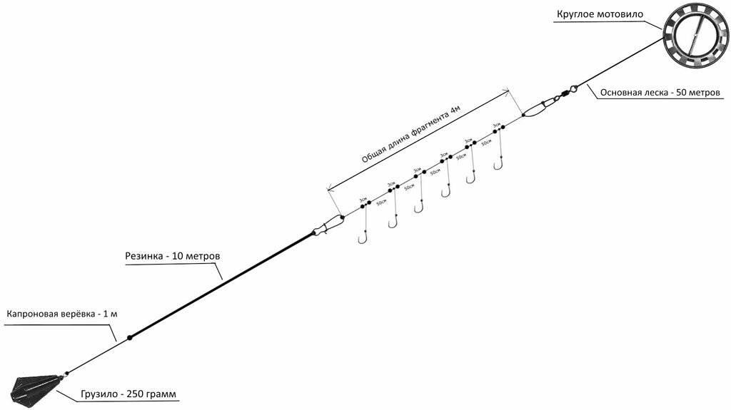 Ловля рыбы на резинку: изготовление и как сделать заброс с берега