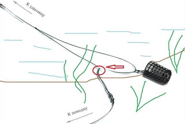 Несимметричная петля для фидера — как правильно монтировать - рыбалка