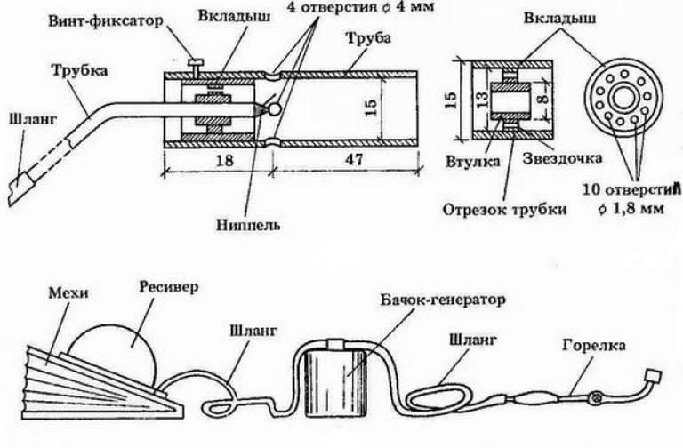 Бензиновая горелка: разновидности, изготовление своими руками