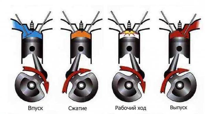 Что дает переделка моторов «вихрь»? какой мотор лучше — двухтактный или четырехтактный?