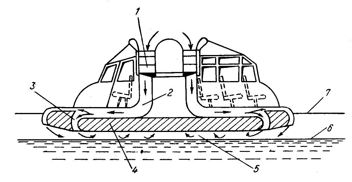 Суда на воздушной подушке - особенности и история развития, советские джейран и зубр, конструкция и характеристики, свп сегодня в российском флоте