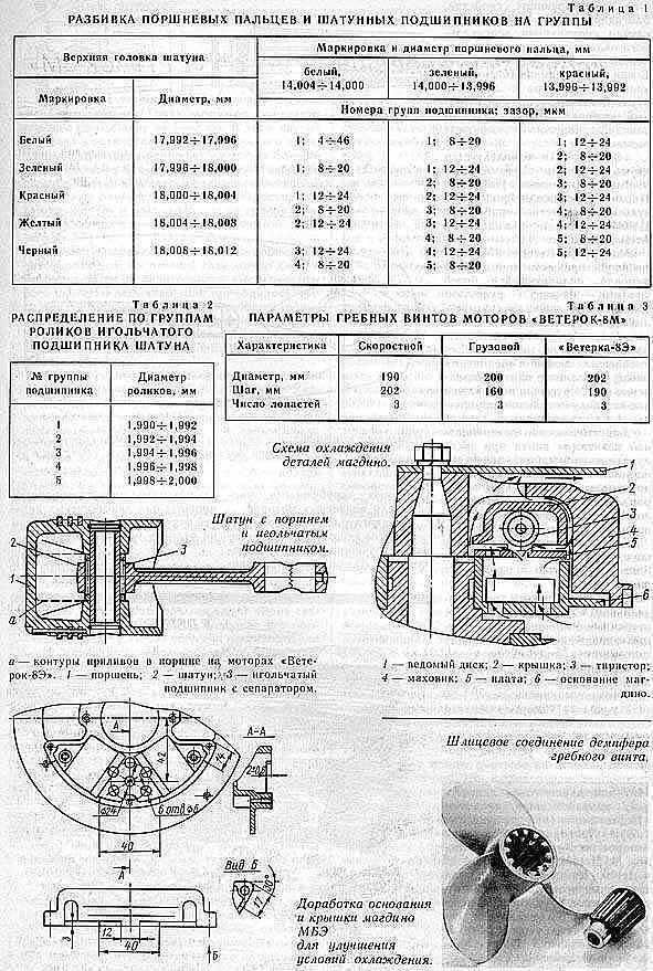 Ветерок-8м – семь лет эксплуатации