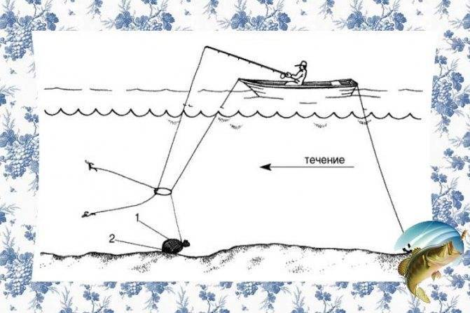 Ловля на кольцо с лодки: описание возможностей снасти