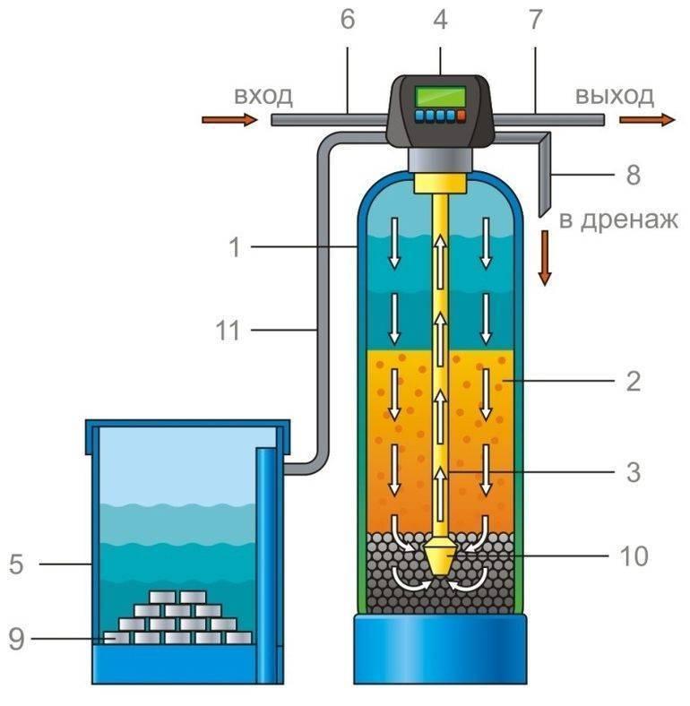Как смягчить воду в домашних условиях: 130 фото эффективных вариантов как смягчить жесткую воду