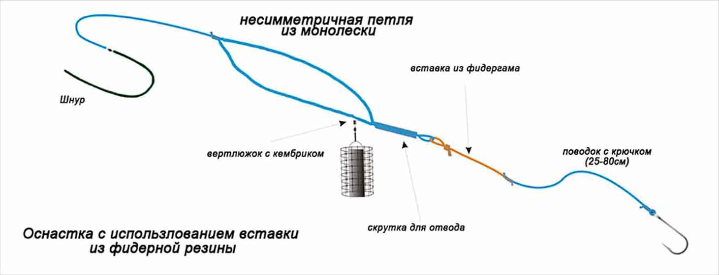 Как вяжется асимметричная петля для фидера, ее особенности и преимущества