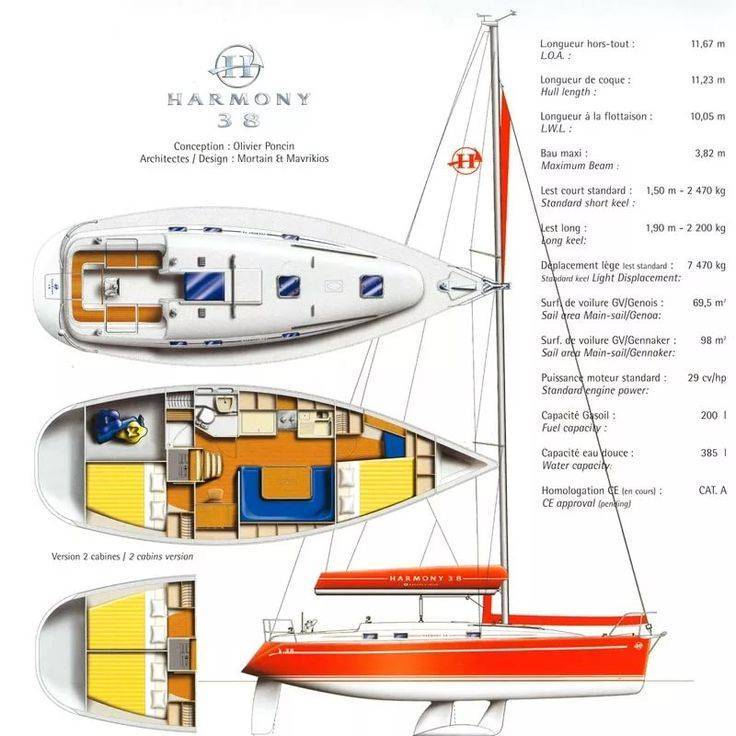 Инструкция по постройке яхты. « домашняя яхт-верфь.