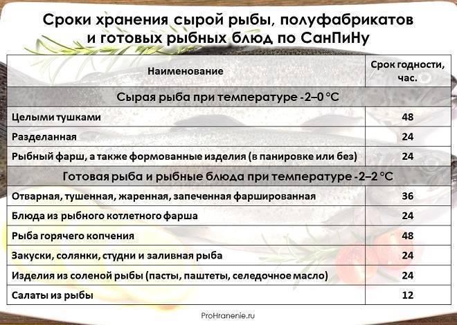 Как хранить копчёную рыбу в холодильнике холодного и горячего копчения