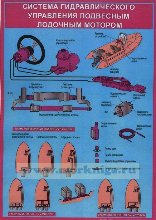 Регистрация резиновых лодок в гимс - правила и необходимые документы
