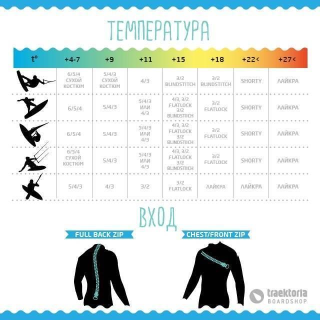 Как выбрать гидрокостюм для триатлона. основные типы и топ марки