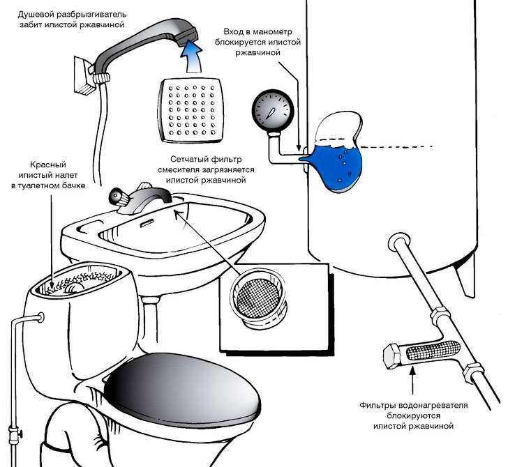 Пахнет вода из водонагревателя: что делать