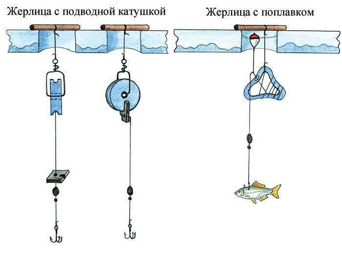 Зимняя рыбалка на течении, оснащение удочки и тактика ловли