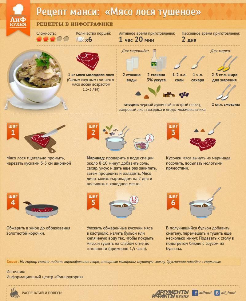 Как приготовить печень налима — 5 лучших рецептов