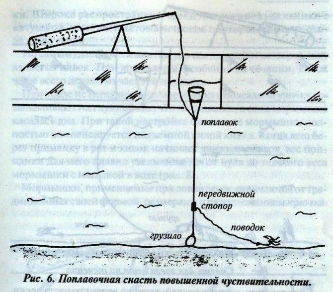Оснастка удочки для зимней рыбалки