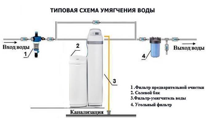 Как сделать воду мягкой в домашних условиях — простейшие рецепты как смягчить воду своими руками (110 фото и видео)