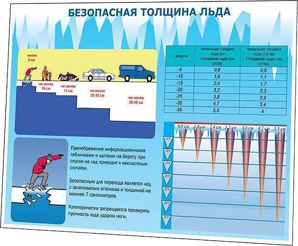Какая толщина льда способна выдержать автомобиль - zefirka