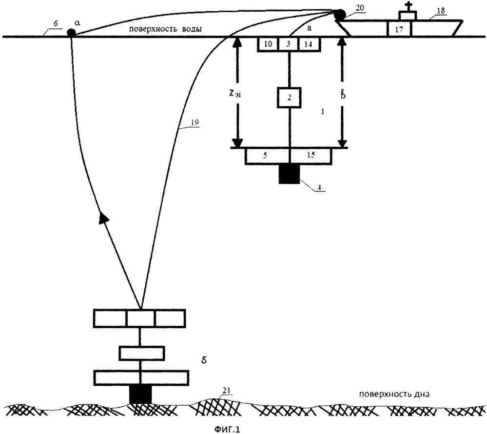 Определение (изучение) рельефа и структуры дна. выбор места ловли