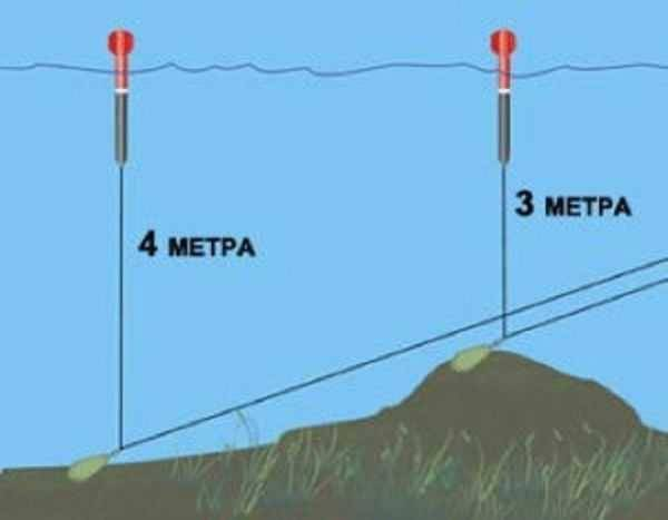 ᐉ джиговое прощупывание дна (измерение глубины, рельефа и природы грунта) - ✅ ribalka-snasti.ru