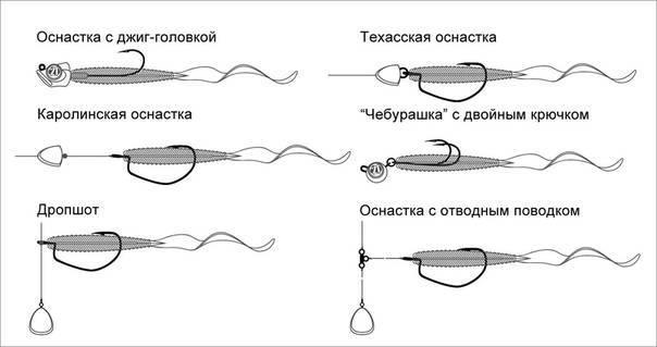 Рыбалка на дроп-шот: монтаж оснастки, техника ловли