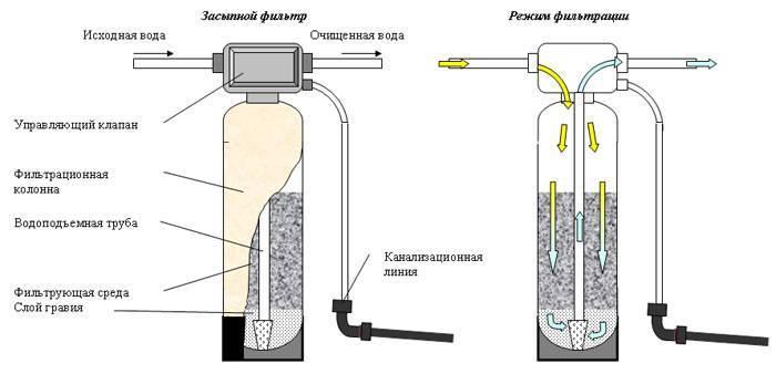 Почему вода из скважины пахнет болотом и что с этим делать