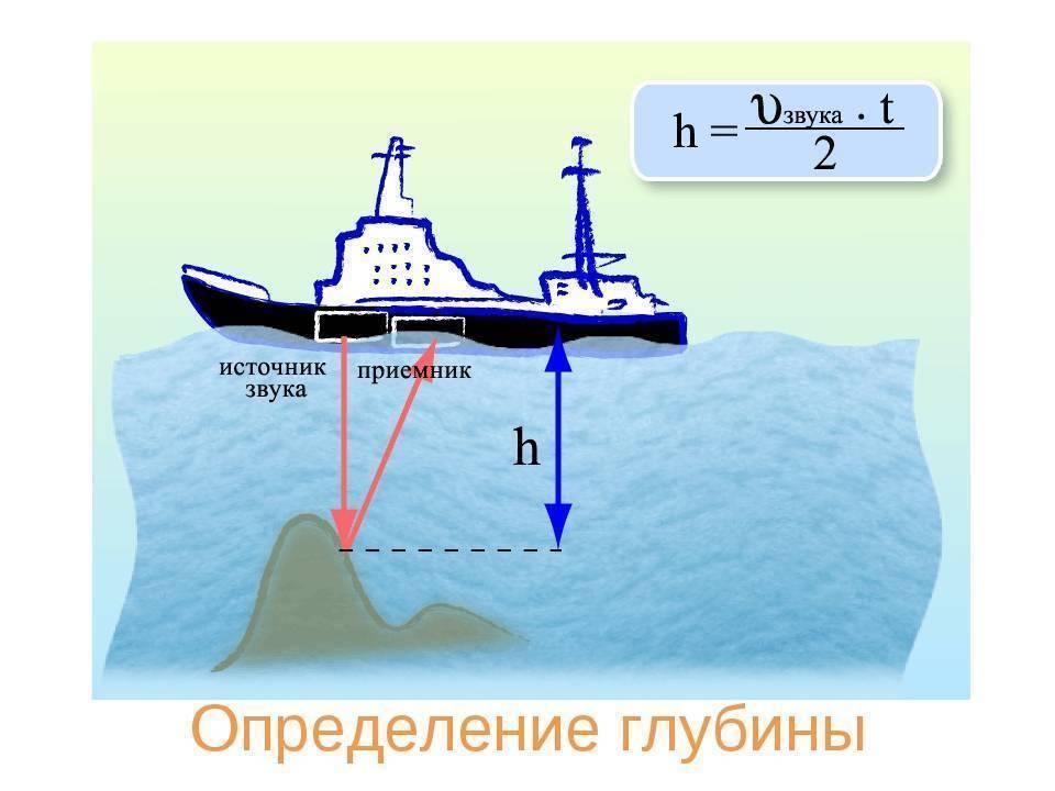 Джиговое прощупывание дна (измерение глубины, рельефа и природы грунта)