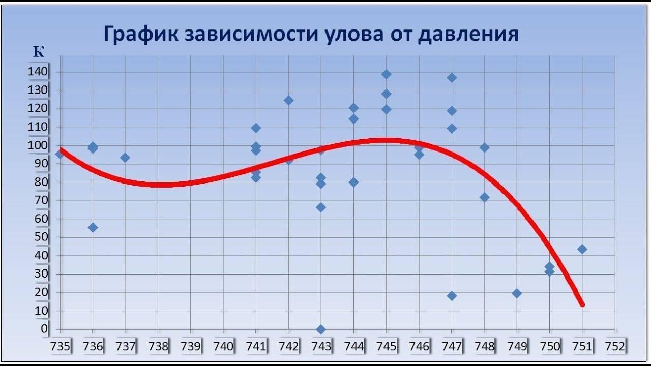Атмосферное давление для рыбалки: как измерить, влияние на улов, влияние давления на поведение рыб