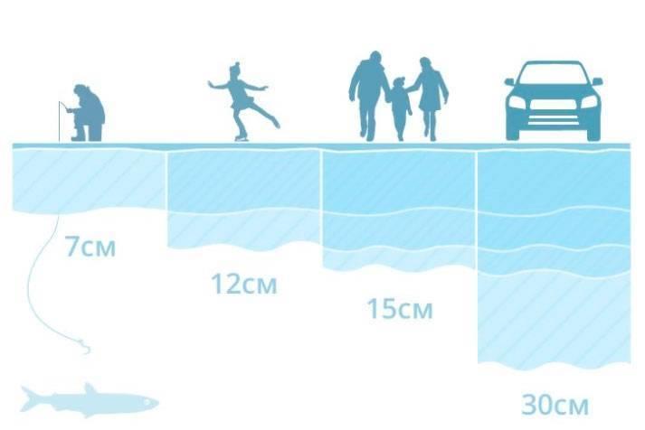 Безопасная толщина льда для рыбалки, как определить