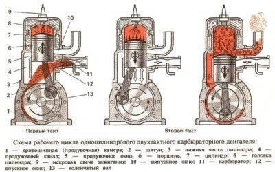 Двухтактный или четырехтактный лодочный мотор?