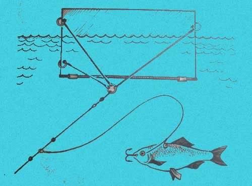 Кораблик своими руками для ловли рыбы: чертежи, способы изготовления, видео инструкция и снасти для рыбалки