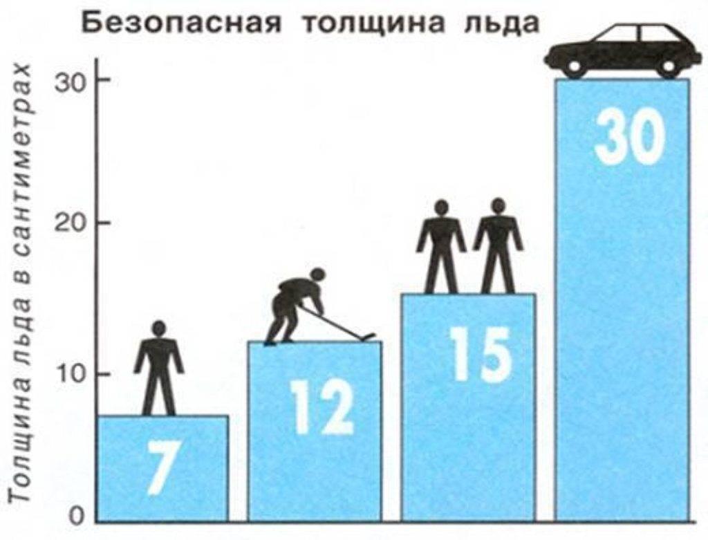 Какая толщина льда выдерживает человека? - всё о пожарной безопасности