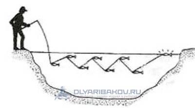 Основы твичинговой проводки на щуку и окуня