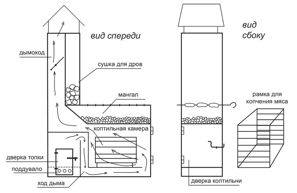 Деревянная коптильня своими руками: чертежи, размеры и схемы