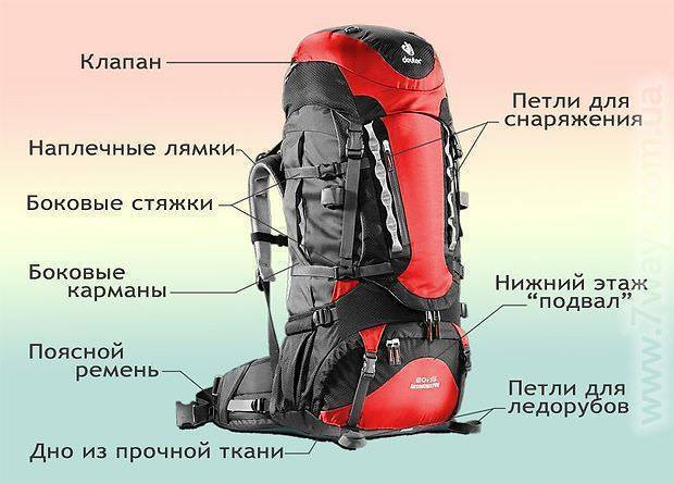 Альпинистское снаряжение: что входит в экипировку альпиниста