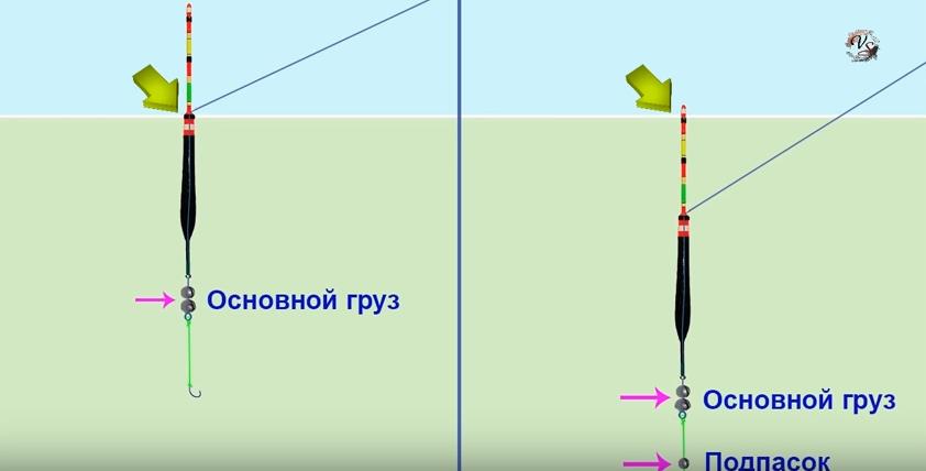 Правильная отгрузка поплавка с подпаском на поплавочной удочке