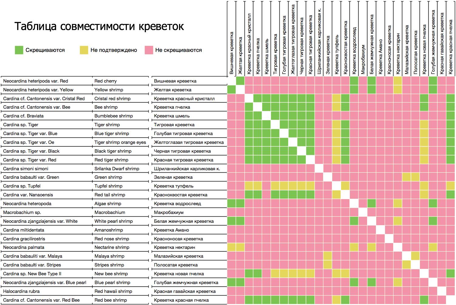 Таблица совместимости аквариумных рыб: совместимость с раками и креветками