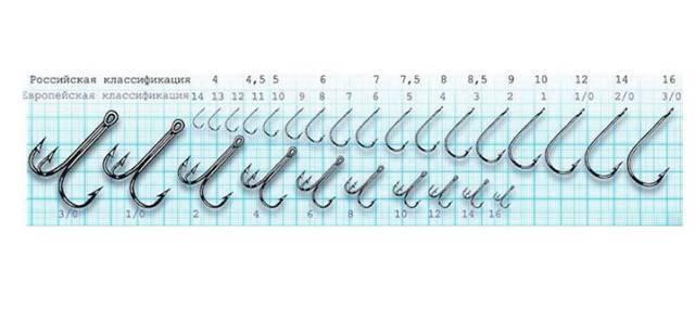 ✅ крючок на карася — лучшие ходовые крючки и размеры по номерам - рыбзон.рф