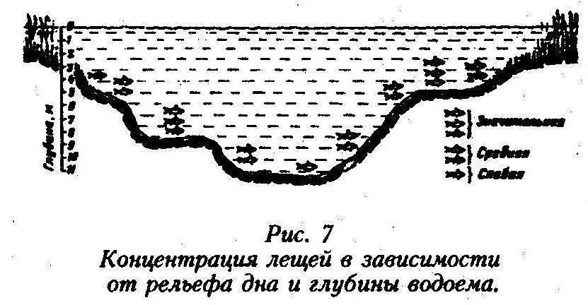 Как найти яму или бровку