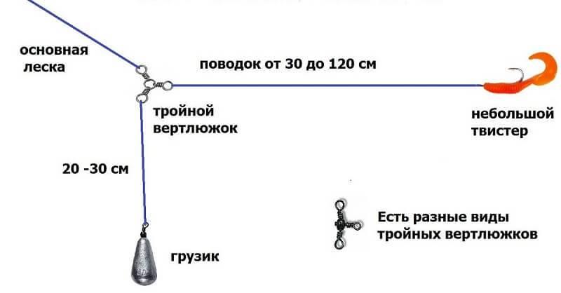 Окунь на отводной поводок: монтаж оснастки + техника ловли
