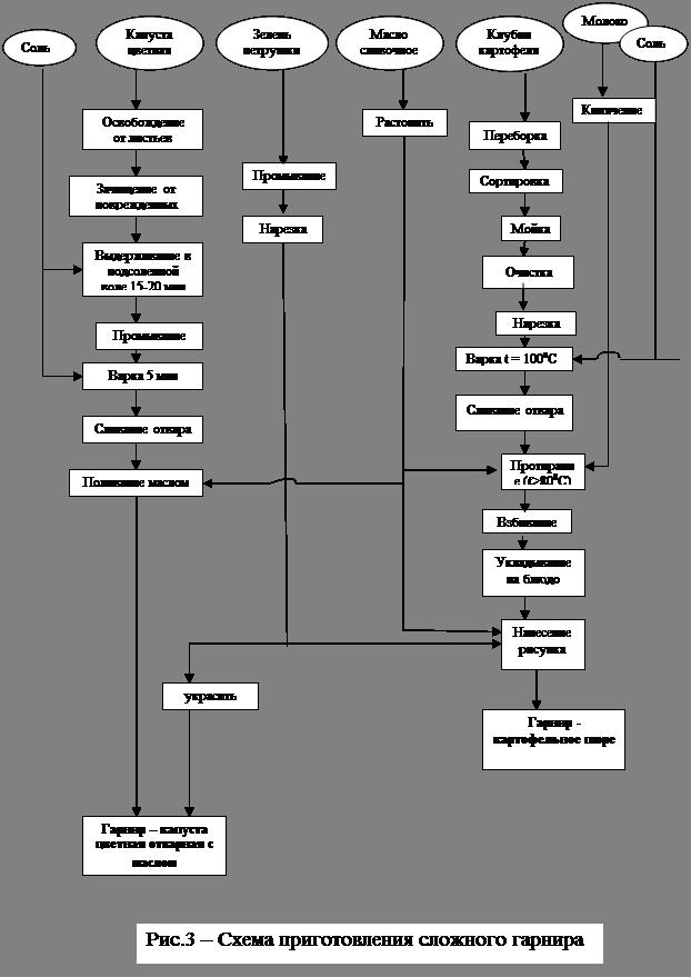 Судак фаршированный (ттк5657) технологическая карта
