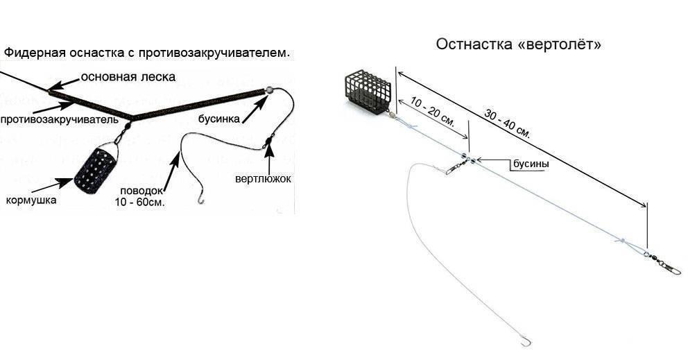 Оснастка с противозакручивателем для фидера