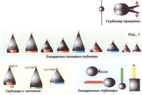 Методы и средства измерения глубины водоёмов