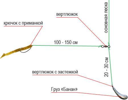 К.кузьмин базовые джиговые проводки: техника и тактика