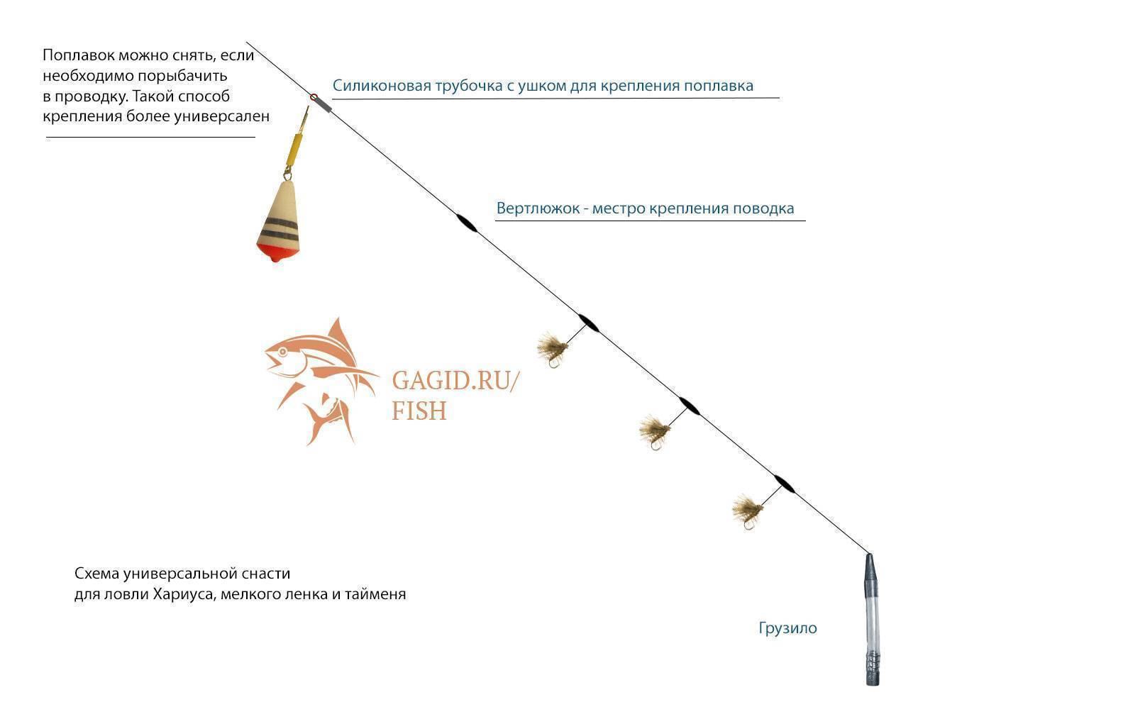 Ловля хариуса на бомбарду с мушкой: виды, особенности и изготовление