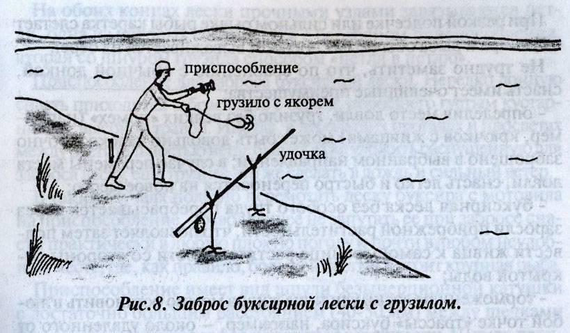 Снасти для ловли судака – практические советы