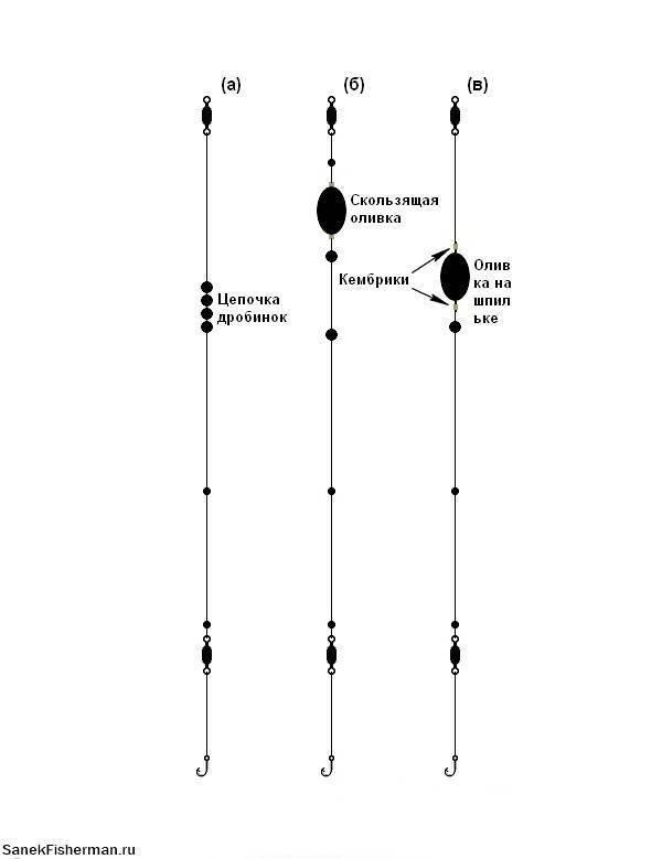 Оснастка болонской удочки: выбор снастей и удилища, монтаж болонки
