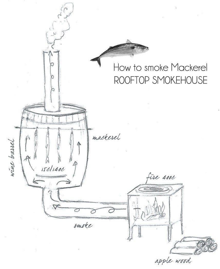 Как сделать мини коптильню своими руками