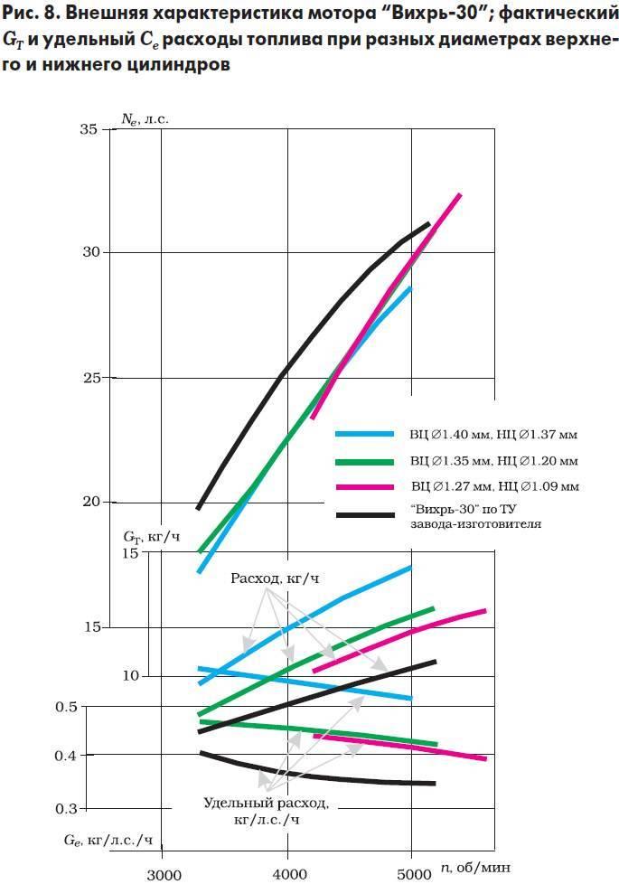 Лодочный мотор вихрь 30 отзывы, характеристики, цена, недостатки