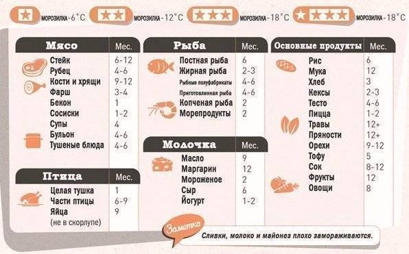 Сколько можно хранить рыбу в холодильнике (сырую, копченую, жареную, соленую, охлажденную)?