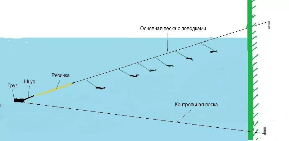 Резинка для рыбалки: собираем снасть