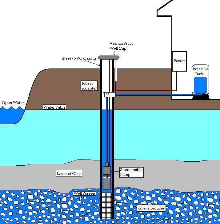 Вода из скважины пахнет сероводородом, что делать - ответ на vodatyt.ru